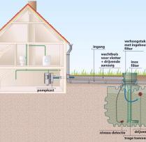 Recuperatiehoeveelheid van regenwatertanks